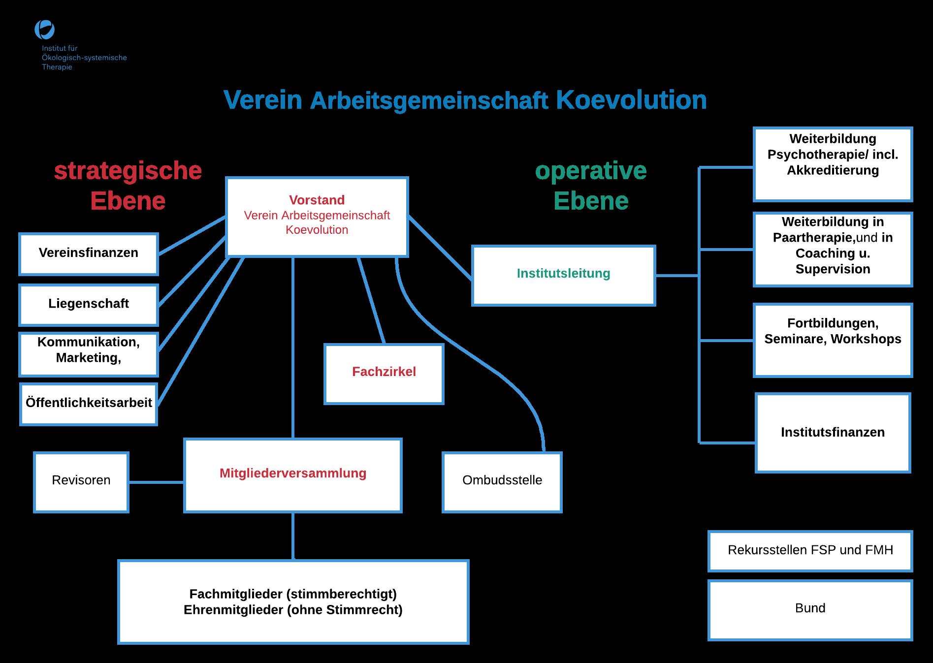 Ökologisch-systemische Therapie, Information